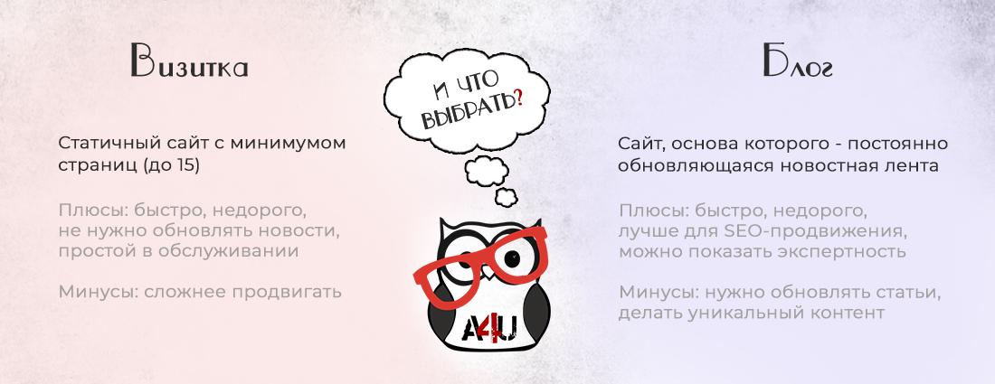 Отличия сайта-визитки и блога